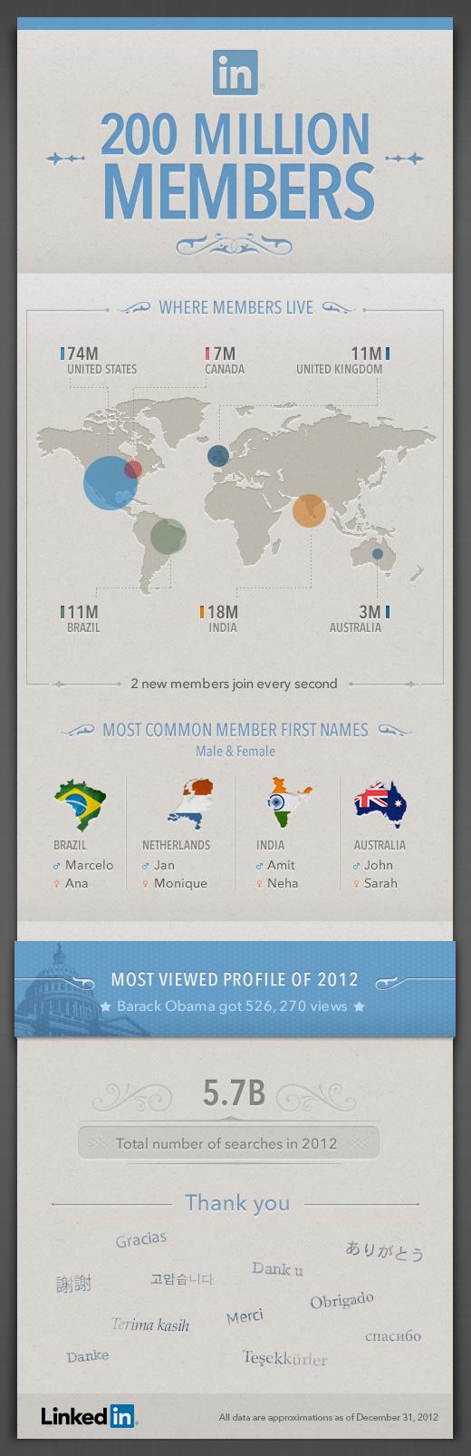 Infographics - 200M_Milestone_Final